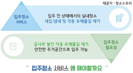 김천입주청소