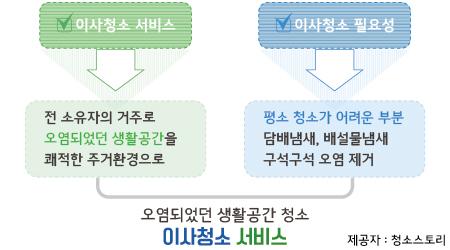 대전이사청소
