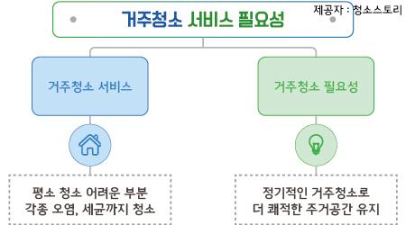 김포이사청소